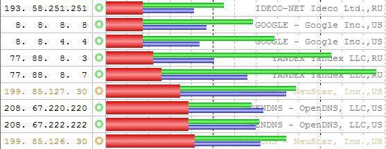 dns benchmark