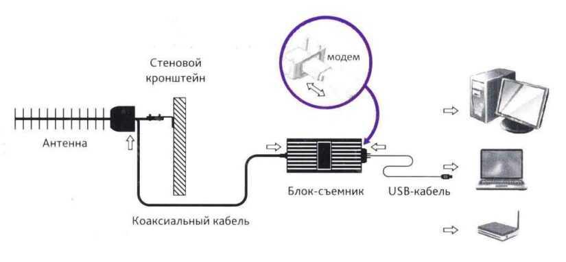 внешняя антенна для usb 3g модема