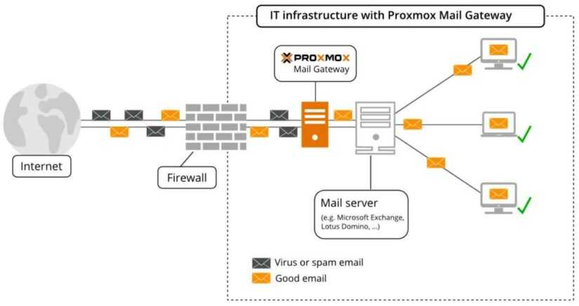 proxmox mail gateway подключение к exchange